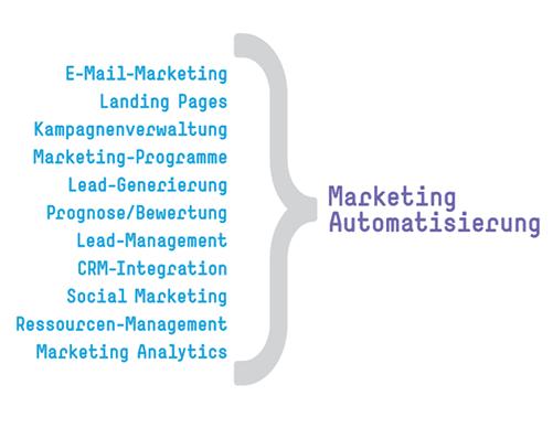 Marketing-Automation-Vorteile-Funktionen