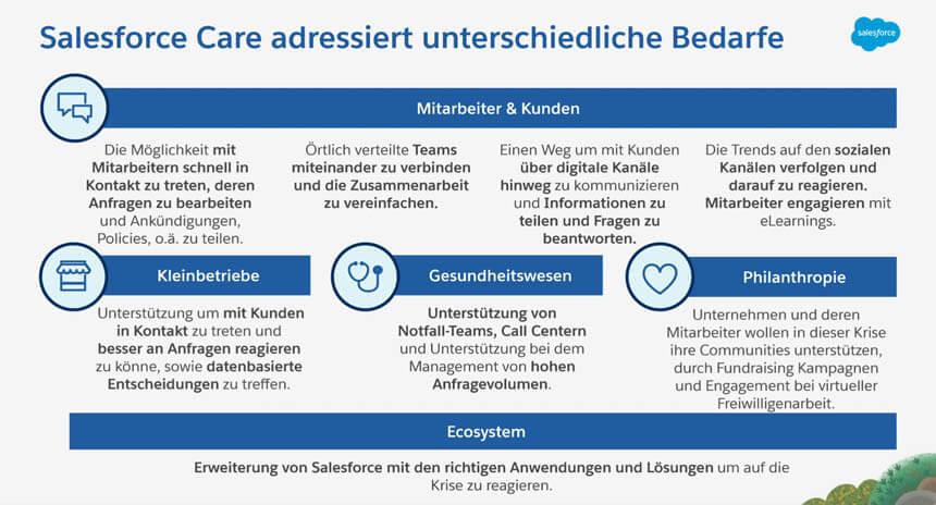 Salesforce-Care-Lösungen-im-Überblick
