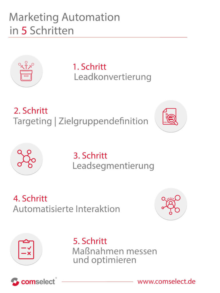 Marketing-Automation-in-5-Schritten