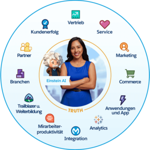 Salesforce Integration - Customer 360