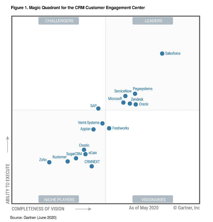 salesforce-gartner_magic-quadrant-crm-2020