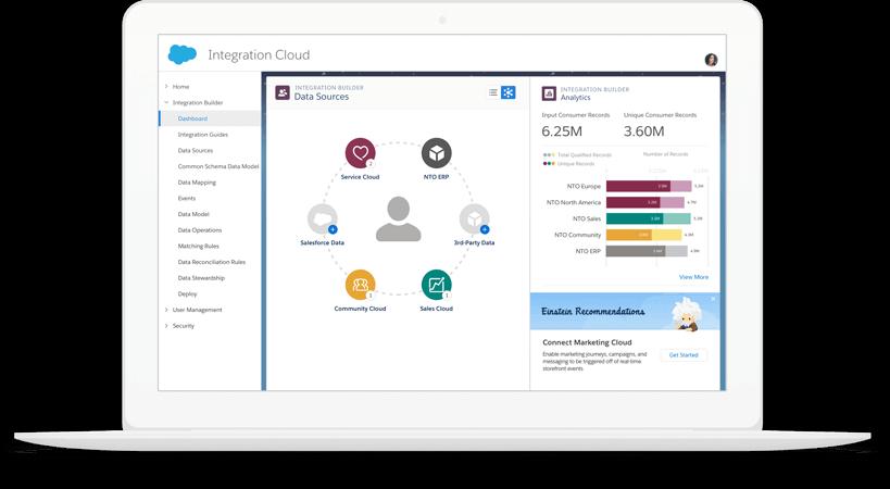 Salesforce Integration Cloud