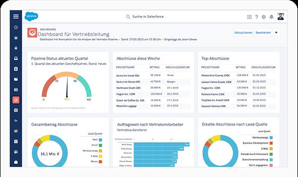 Salesforce Sales Cloud für den Vertrieb