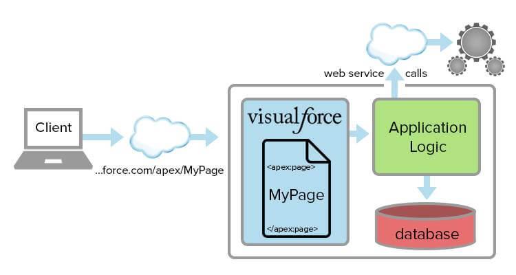 Salesforce-Visualforce-how-it-works