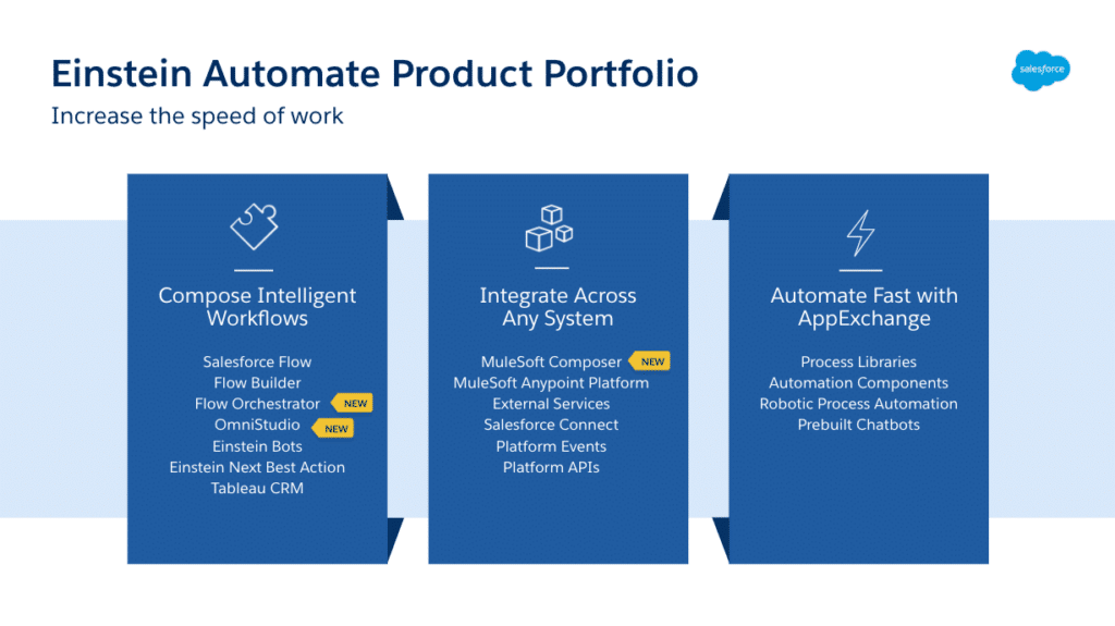 Salesforce-einstein-automate