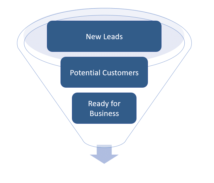 Lead-Generation-Funnel-comselect